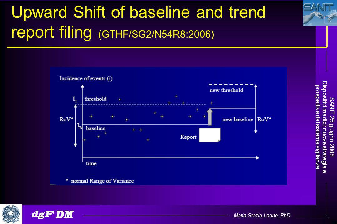 Maria Grazia Leone, PhD SANIT 25 giugno 2008 Dispositivi medici: nuove strategie e prospettive del sistema vigilanza Upward Shift of baseline and trend report filing (GTHF/SG2/N54R8:2006)