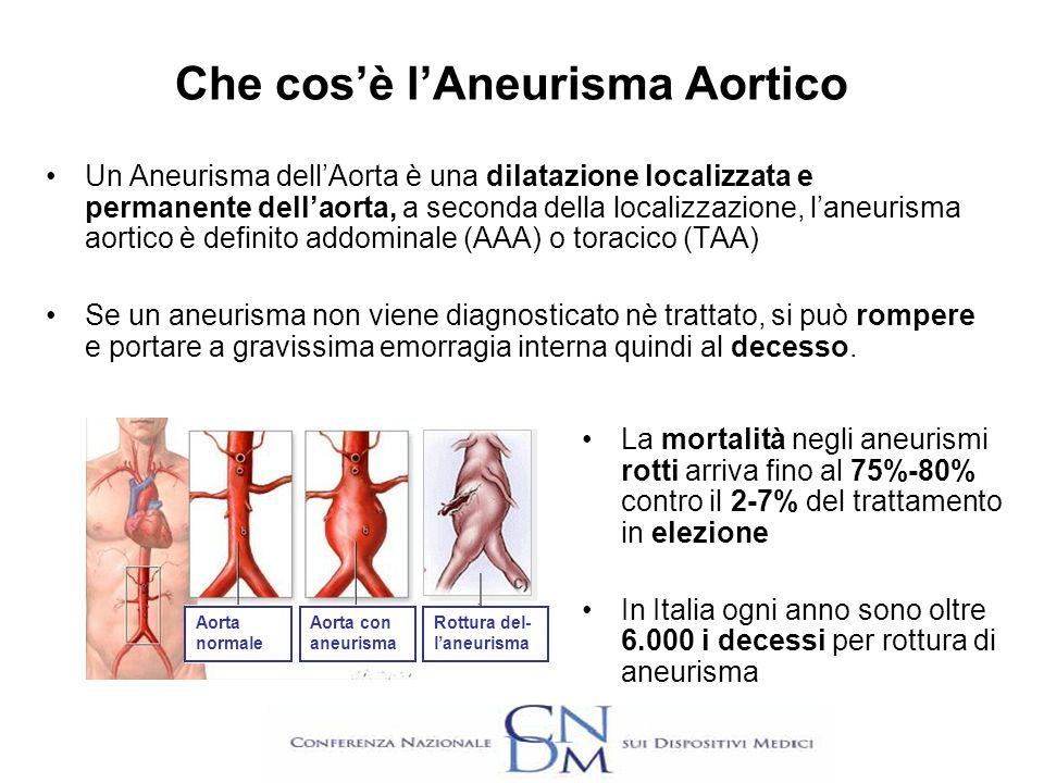 Che cosè lAneurisma Aortico Un Aneurisma dellAorta è una dilatazione localizzata e permanente dellaorta, a seconda della localizzazione, laneurisma ao