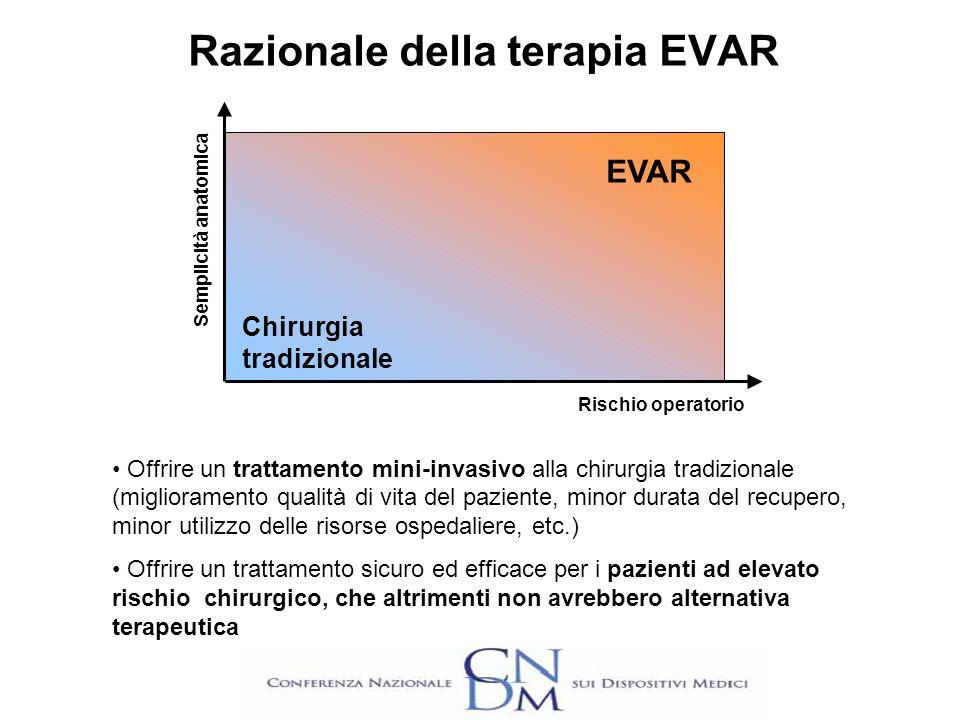 Razionale della terapia EVAR EVAR Chirurgia tradizionale Rischio operatorio Semplicità anatomica Offrire un trattamento mini-invasivo alla chirurgia t