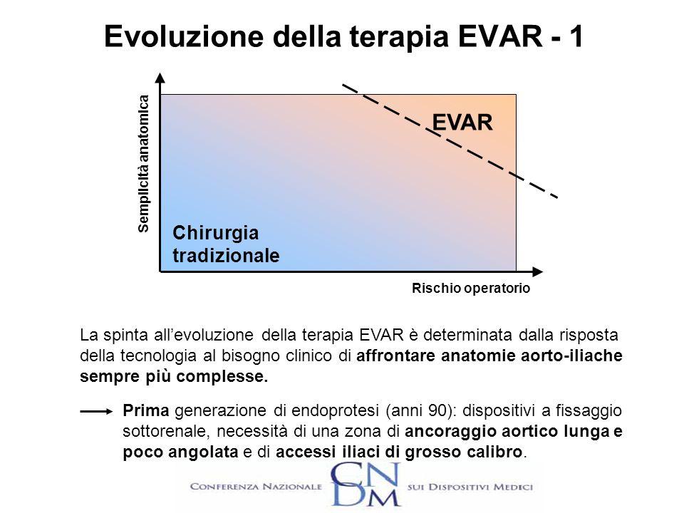 Evoluzione della terapia EVAR - 1 EVAR Chirurgia tradizionale Rischio operatorio Semplicità anatomica La spinta allevoluzione della terapia EVAR è det