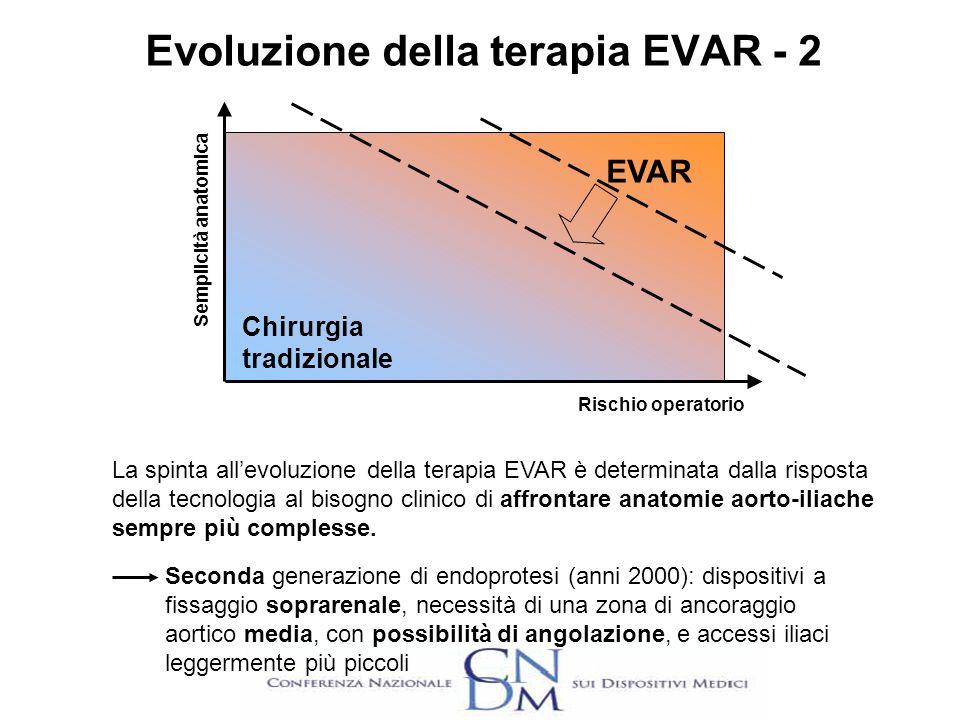 Seconda generazione di endoprotesi (anni 2000): dispositivi a fissaggio soprarenale, necessità di una zona di ancoraggio aortico media, con possibilit