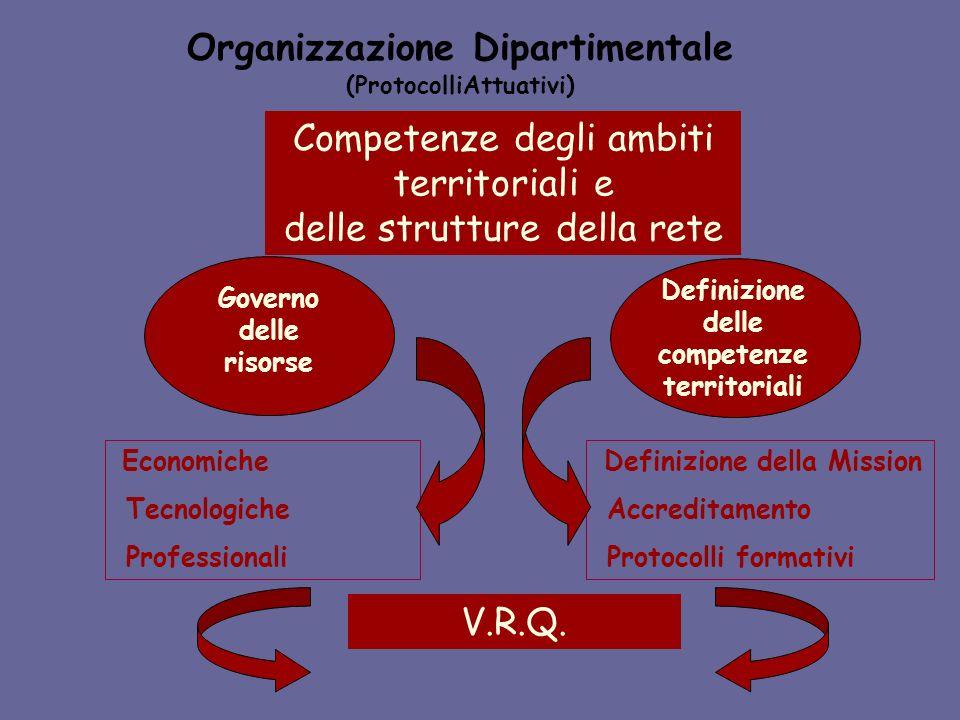 Organizzazione Dipartimentale (ProtocolliAttuativi) Competenze degli ambiti territoriali e delle strutture della rete Governo delle risorse Definizione delle competenze territoriali Economiche Tecnologiche Professionali Definizione della Mission Accreditamento Protocolli formativi V.R.Q.