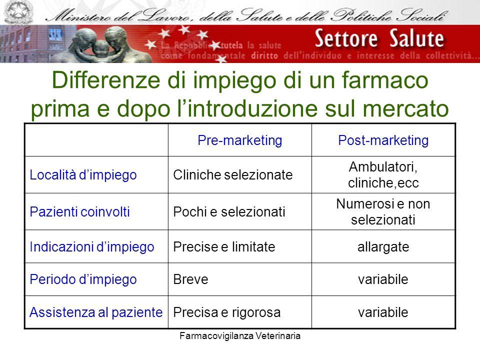 Farmacovigilanza Veterinaria Differenze di impiego di un farmaco prima e dopo lintroduzione sul mercato Pre-marketingPost-marketing Località dimpiegoC