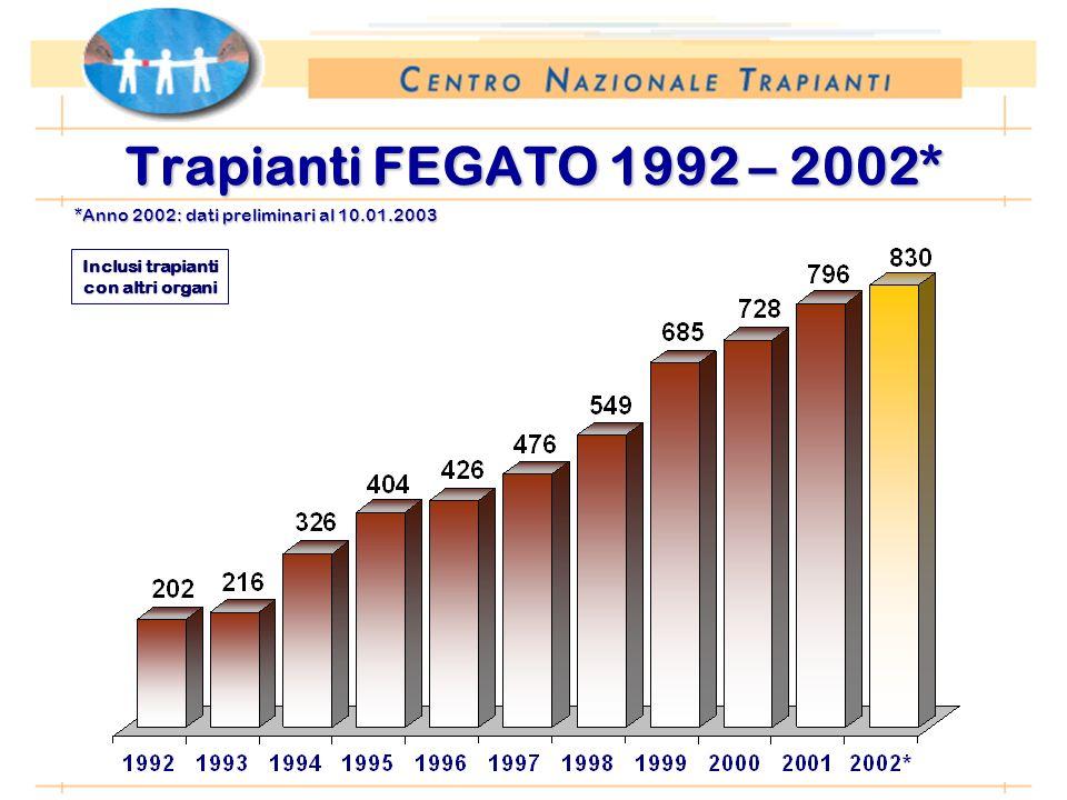 *Anno 2002: dati preliminari al 10.01.2003 Trapianti FEGATO 1992 – 2002* Inclusi trapianti con altri organi