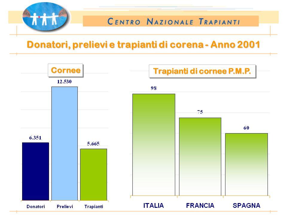 *Anno 2002: dati preliminari al 10.01.2003 Donatori, prelievi e trapianti di corena - Anno 2001 CorneeCornee Trapianti di cornee P.M.P.