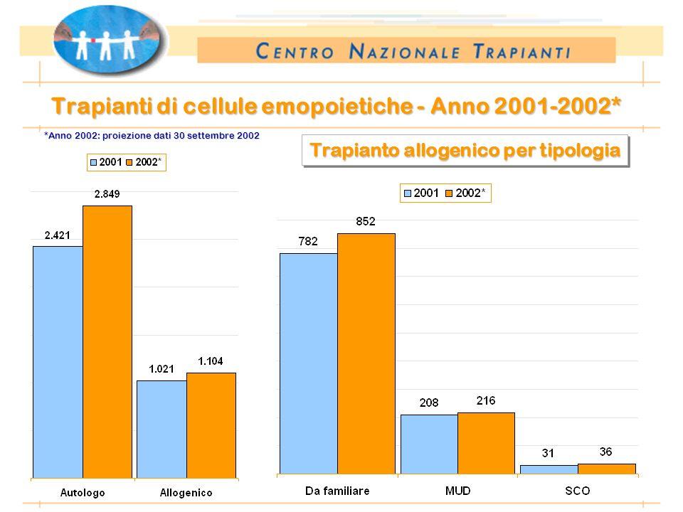 *Anno 2002: dati preliminari al 10.01.2003 Trapianti di cellule emopoietiche - Anno 2001-2002* Trapianto allogenico per tipologia *Anno 2002: proiezio