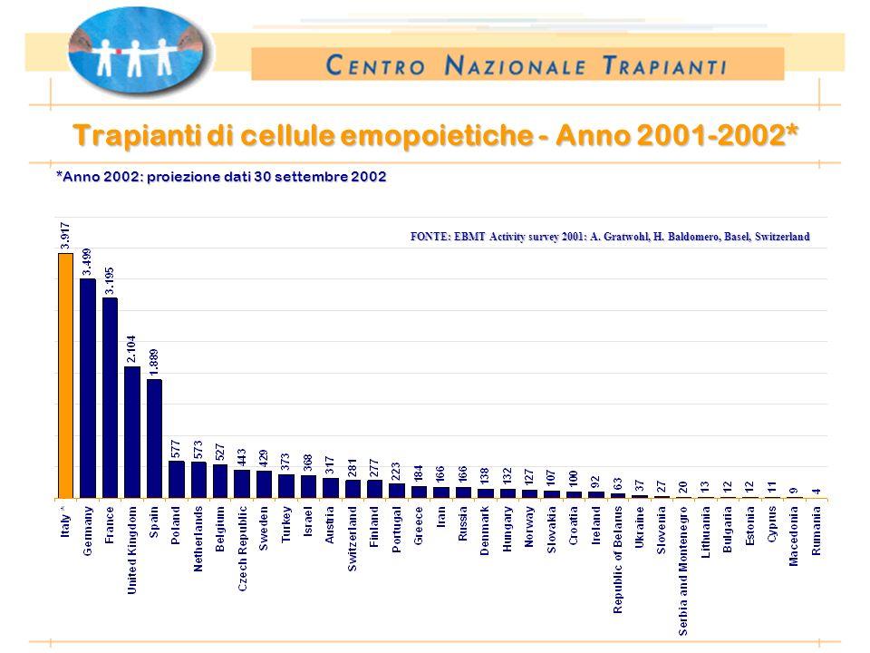 *Anno 2002: dati preliminari al 10.01.2003 Trapianti di cellule emopoietiche - Anno 2001-2002* *Anno 2002: proiezione dati 30 settembre 2002 FONTE: EBMT Activity survey 2001: A.