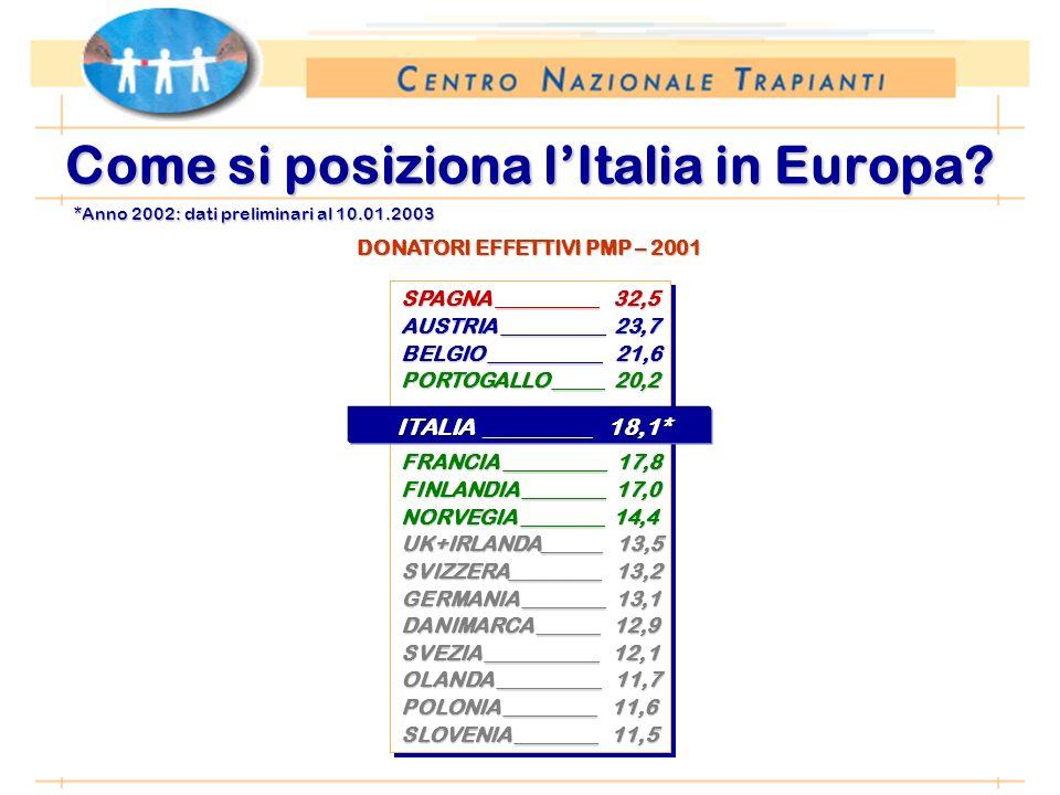*Anno 2002: dati preliminari al 10.01.2003 Come si posiziona lItalia in Europa? SPAGNA __________ 32,5 AUSTRIA __________ 23,7 BELGIO ___________ 21,6