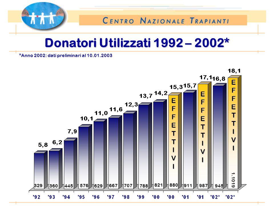 *Anno 2002: dati preliminari al 10.01.2003 Donatori Utilizzati 1992 – 2002* EFFETTIVI 329 360445 576 629 667 707 788 821880 EFFETTIVI 911987 EFFETTIVI 945 1.1019