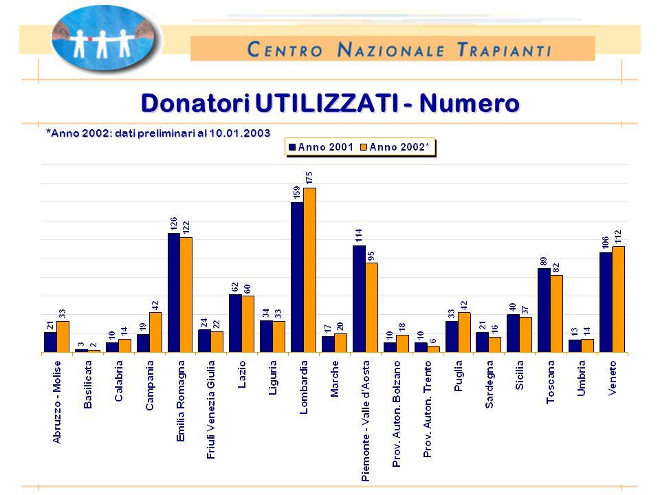 *Anno 2002: dati preliminari al 10.01.2003 Donatori UTILIZZATI - Numero