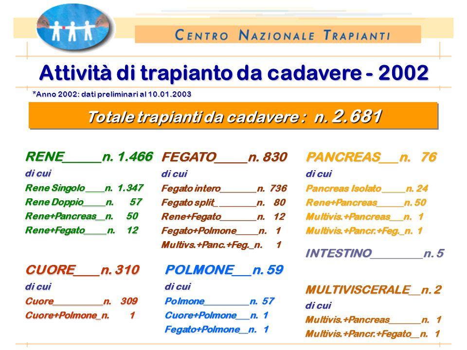 *Anno 2002: dati preliminari al 10.01.2003 Attività di trapianto da cadavere - 2002 RENE______n. 1.466 di cui Rene Singolo ____n. 1.347 Rene Doppio___