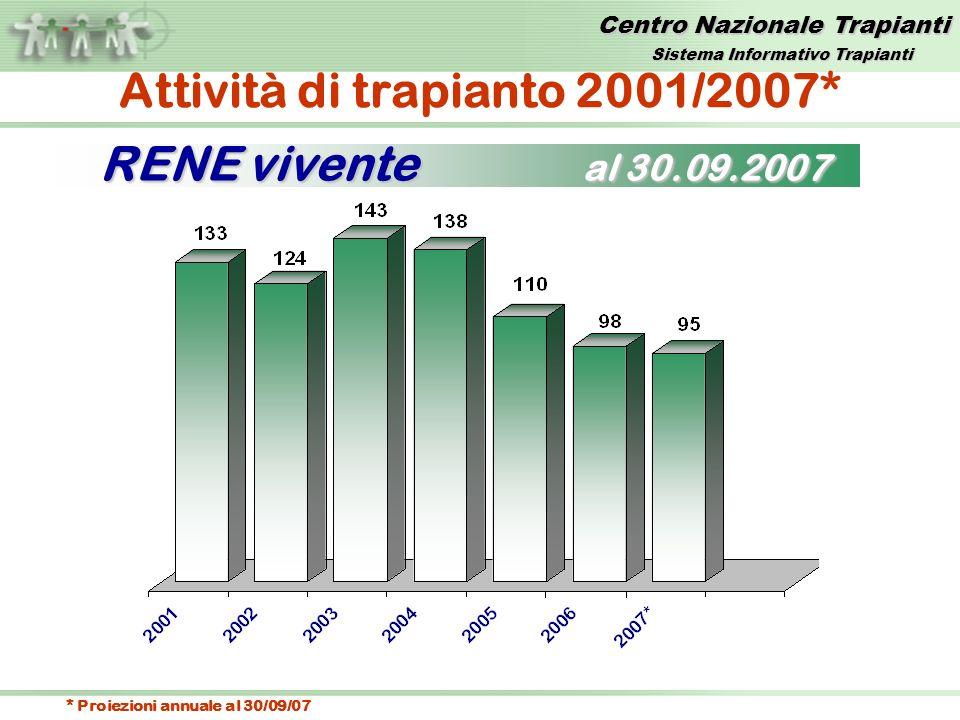 Centro Nazionale Trapianti RENE vivente al 30.09.2007 Attività di trapianto 2001/2007* * Proiezioni annuale al 30/09/07 Sistema Informativo Trapianti