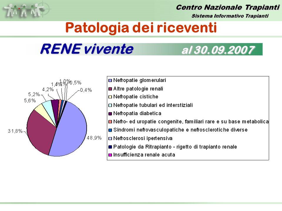 Centro Nazionale Trapianti Patologia dei riceventi RENE vivente al 30.09.2007 Sistema Informativo Trapianti