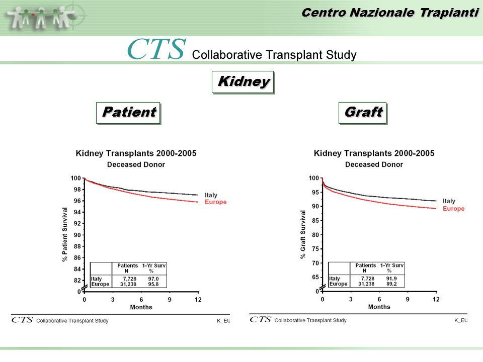 Centro Nazionale Trapianti KidneyKidney GraftGraftPatientPatient