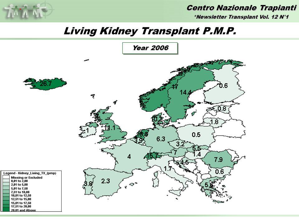 Centro Nazionale Trapianti Sopravvivenza – Organo/Paziente RENE vivente/cadavere al 30.06.2007 Sistema Informativo Trapianti