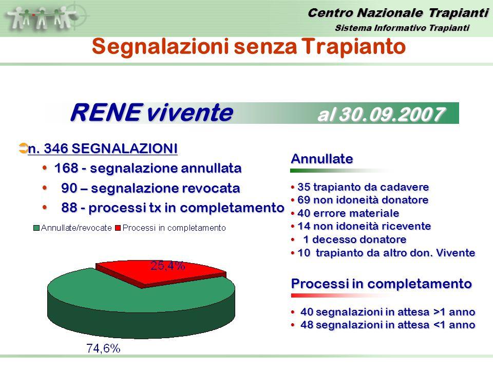 Centro Nazionale Trapianti KidneyKidney GraftGraftPatientPatient Sistema Informativo Trapianti
