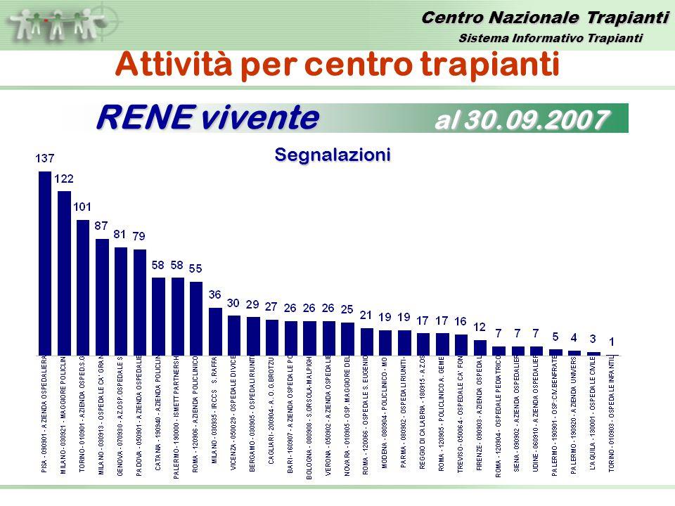 Centro Nazionale Trapianti Attività per centro trapianti Segnalazioni RENE vivente al 30.09.2007 Sistema Informativo Trapianti