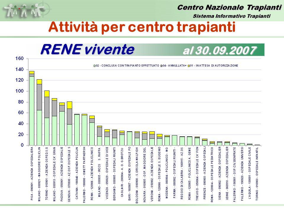 Centro Nazionale Trapianti Attività per centro trapianti RENE vivente al 30.09.2007 Sistema Informativo Trapianti