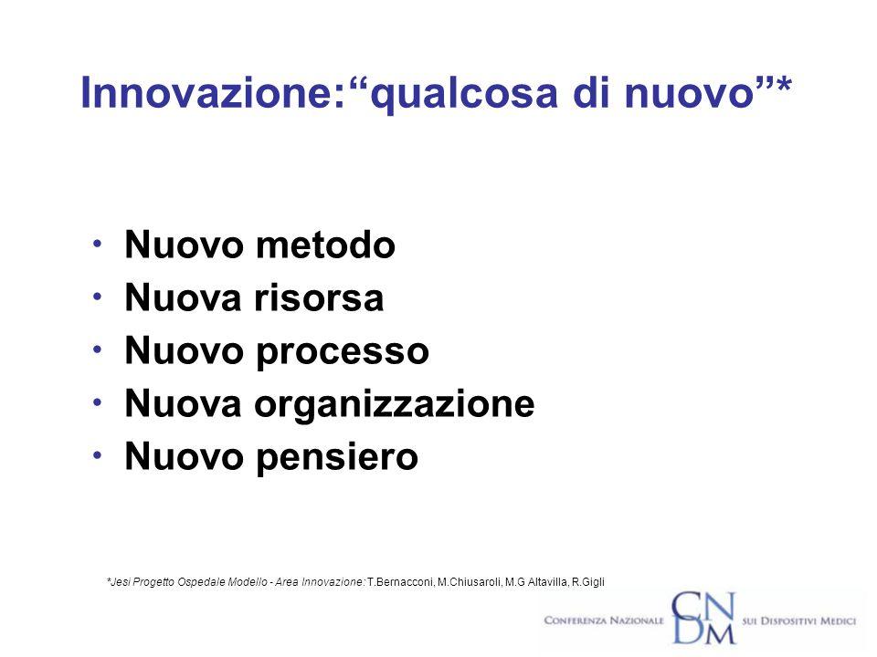 Nuovo metodo Nuova risorsa Nuovo processo Nuova organizzazione Nuovo pensiero Innovazione:qualcosa di nuovo* *Jesi Progetto Ospedale Modello - Area Innovazione: T.Bernacconi, M.Chiusaroli, M.G Altavilla, R.Gigli