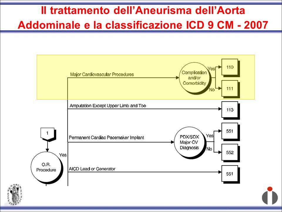Il trattamento dellAneurisma dellAorta Addominale e la classificazione ICD 9 CM 2007