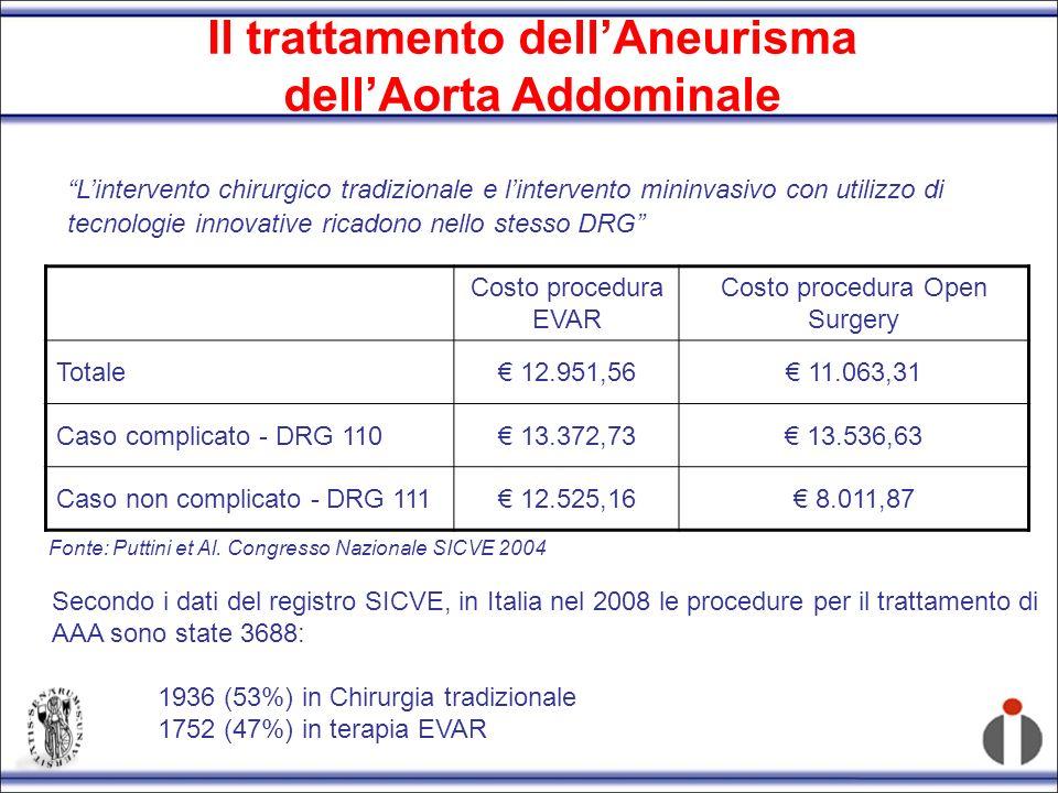 Il trattamento dellAneurisma dellAorta Addominale