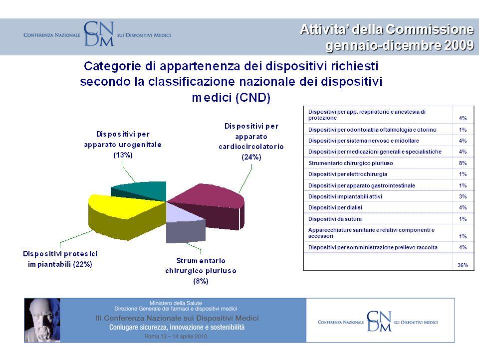 © Azienda Ospedaliero-Universitaria Santa Maria della Misericordia di Udine Attivita della Commissione gennaio-dicembre 2009