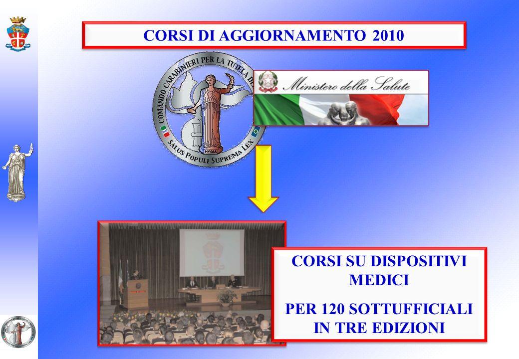 CORSI DI AGGIORNAMENTO 2010 CORSI SU DISPOSITIVI MEDICI PER 120 SOTTUFFICIALI IN TRE EDIZIONI CORSI SU DISPOSITIVI MEDICI PER 120 SOTTUFFICIALI IN TRE