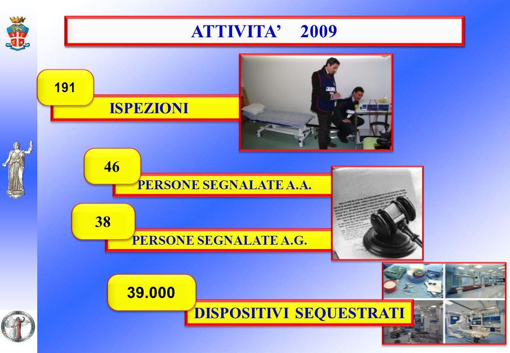 FARMACEUTICI 2008 ATTIVITA 2009 ISPEZIONI 191 PERSONE SEGNALATE A.A. 46 PERSONE SEGNALATE A.G. 38 DISPOSITIVI SEQUESTRATI 39.000