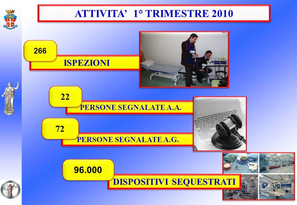 ISPEZIONI 266 PERSONE SEGNALATE A.A. 22 PERSONE SEGNALATE A.G. 72 DISPOSITIVI SEQUESTRATI 96.000 ATTIVITA 1° TRIMESTRE 2010
