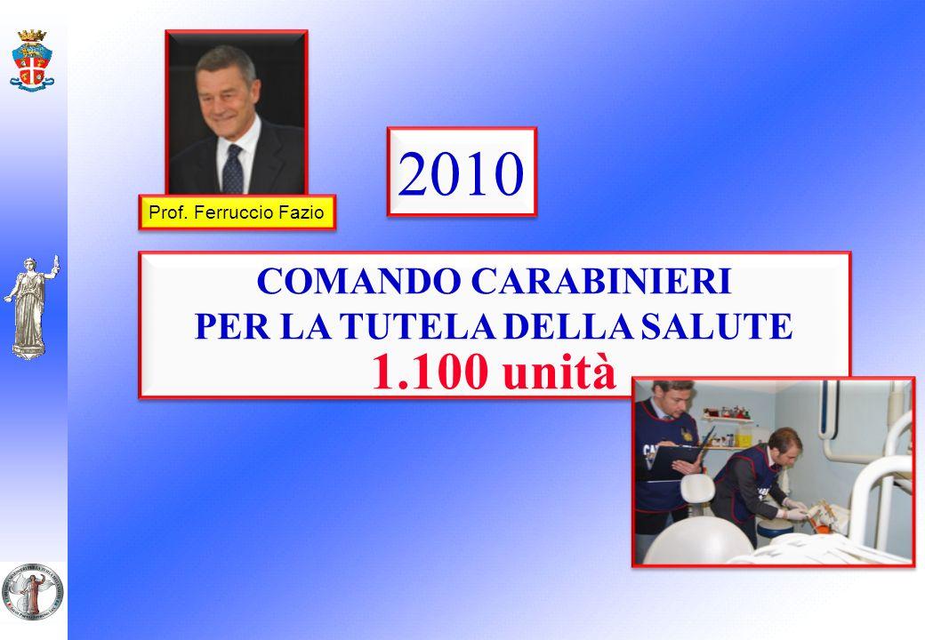 COMANDO CARABINIERI PER LA TUTELA DELLA SALUTE 1.100 unità COMANDO CARABINIERI PER LA TUTELA DELLA SALUTE 1.100 unità 2010 Prof.