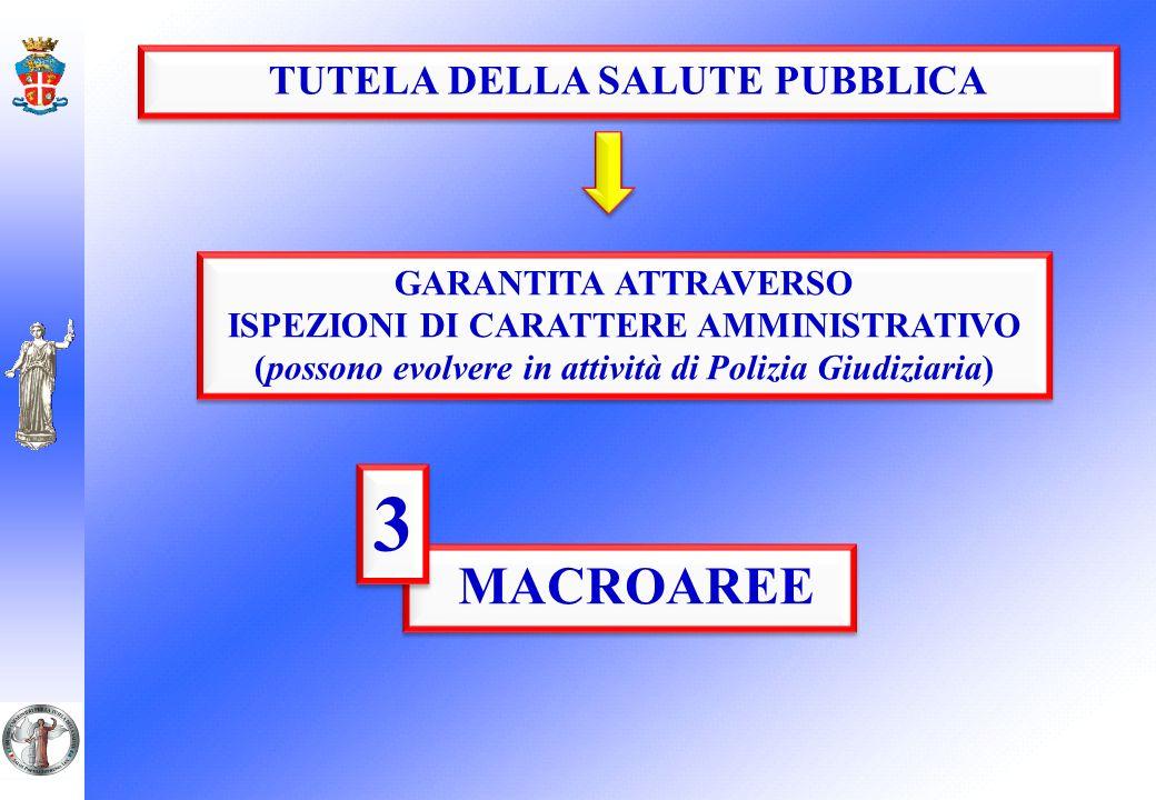 TUTELA DELLA SALUTE PUBBLICA GARANTITA ATTRAVERSO ISPEZIONI DI CARATTERE AMMINISTRATIVO (possono evolvere in attività di Polizia Giudiziaria) GARANTITA ATTRAVERSO ISPEZIONI DI CARATTERE AMMINISTRATIVO (possono evolvere in attività di Polizia Giudiziaria) MACROAREE 3 3