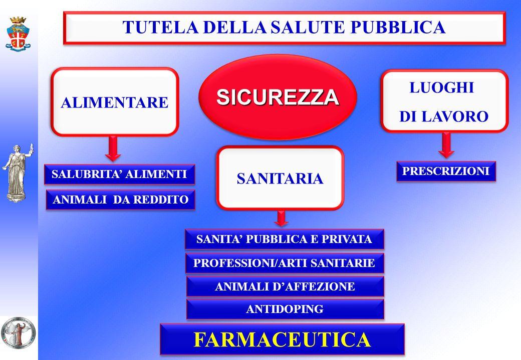 TUTELA DELLA SALUTE PUBBLICA SICUREZZASICUREZZA LUOGHI DI LAVORO LUOGHI DI LAVORO PRESCRIZIONI ALIMENTARE SALUBRITA ALIMENTI ANIMALI DA REDDITO SANITARIA SANITA PUBBLICA E PRIVATA PROFESSIONI/ARTI SANITARIE FARMACEUTICA ANTIDOPING ANIMALI DAFFEZIONE