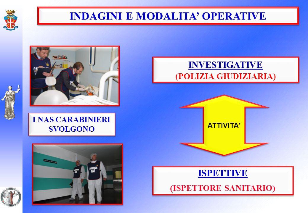I NAS CARABINIERI SVOLGONO ISPETTIVE (ISPETTORE SANITARIO) ISPETTIVE (ISPETTORE SANITARIO) INVESTIGATIVE (POLIZIA GIUDIZIARIA) INVESTIGATIVE (POLIZIA GIUDIZIARIA) ATTIVITA INDAGINI E MODALITA OPERATIVE