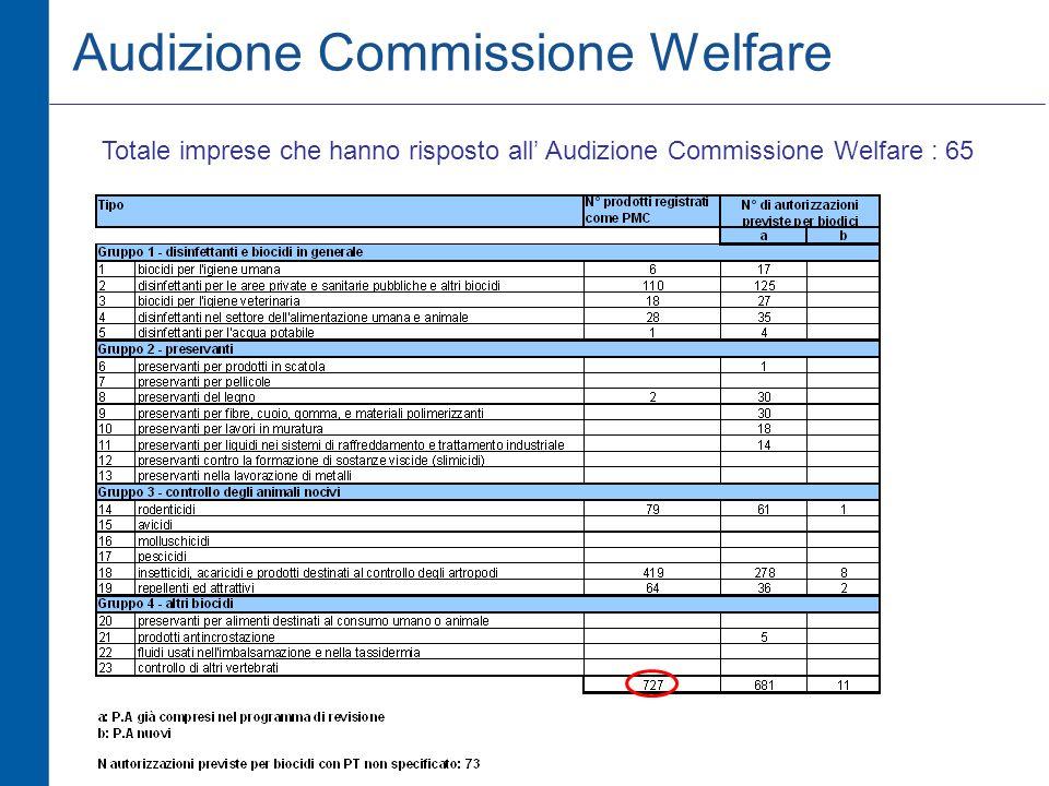 Totale imprese che hanno risposto all Audizione Commissione Welfare : 65 Audizione Commissione Welfare