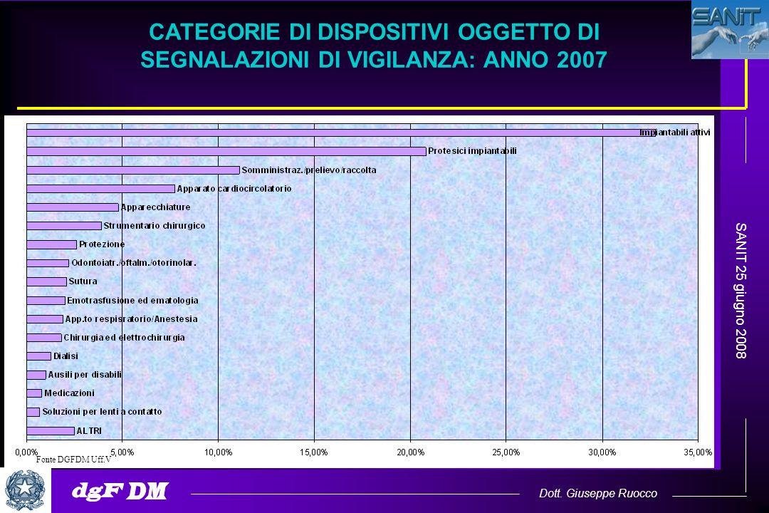 Dott. Giuseppe Ruocco SANIT 25 giugno 2008 CATEGORIE DI DISPOSITIVI OGGETTO DI SEGNALAZIONI DI VIGILANZA: ANNO 2007 Fonte DGFDM Uff.V