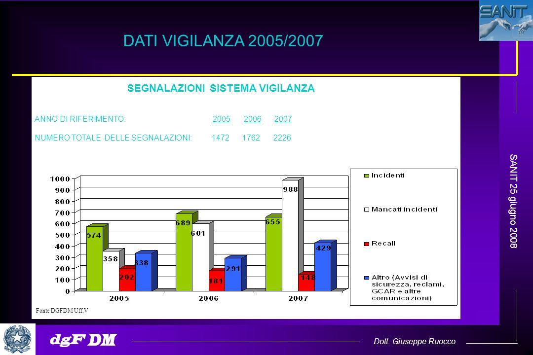 Dott. Giuseppe Ruocco SANIT 25 giugno 2008 SEGNALAZIONI SISTEMA VIGILANZA ANNO DI RIFERIMENTO: 2005 2006 2007 NUMERO TOTALE DELLE SEGNALAZIONI: 1472 1