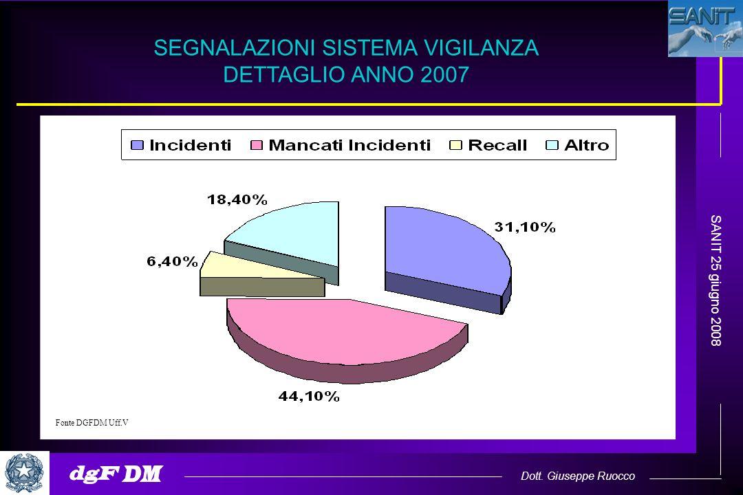 Dott. Giuseppe Ruocco SANIT 25 giugno 2008 SEGNALAZIONI SISTEMA VIGILANZA DETTAGLIO ANNO 2007 Fonte DGFDM Uff.V