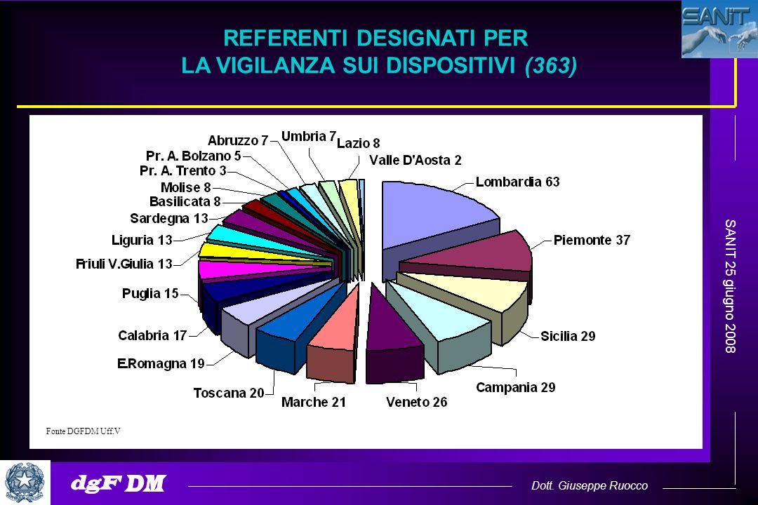 Dott. Giuseppe Ruocco SANIT 25 giugno 2008 REFERENTI DESIGNATI PER LA VIGILANZA SUI DISPOSITIVI (363) Fonte DGFDM Uff.V