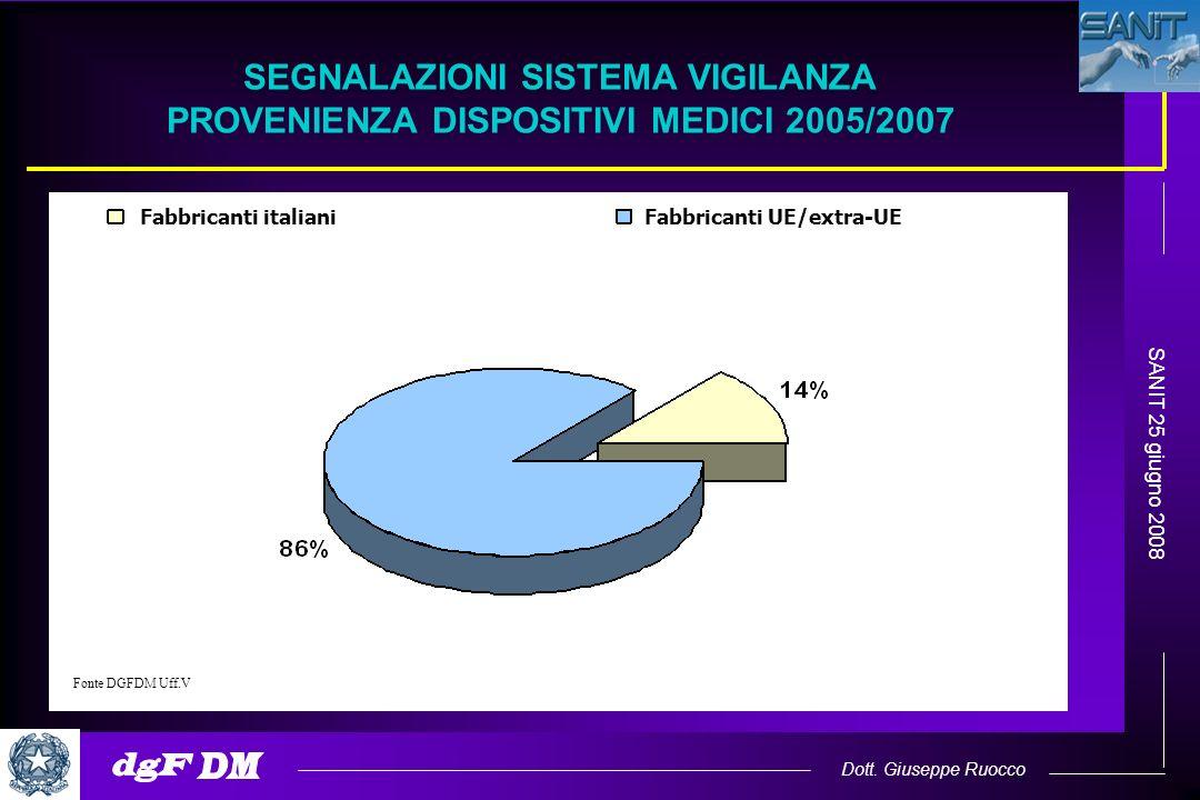 Dott. Giuseppe Ruocco SANIT 25 giugno 2008 SEGNALAZIONI SISTEMA VIGILANZA PROVENIENZA DISPOSITIVI MEDICI 2005/2007 Fonte DGFDM Uff.V Fabbricanti itali
