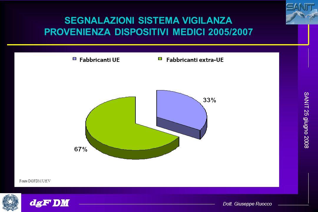 Dott. Giuseppe Ruocco SANIT 25 giugno 2008 Fonte DGFDM Uff.V SEGNALAZIONI SISTEMA VIGILANZA PROVENIENZA DISPOSITIVI MEDICI 2005/2007 Fabbricanti UEFab