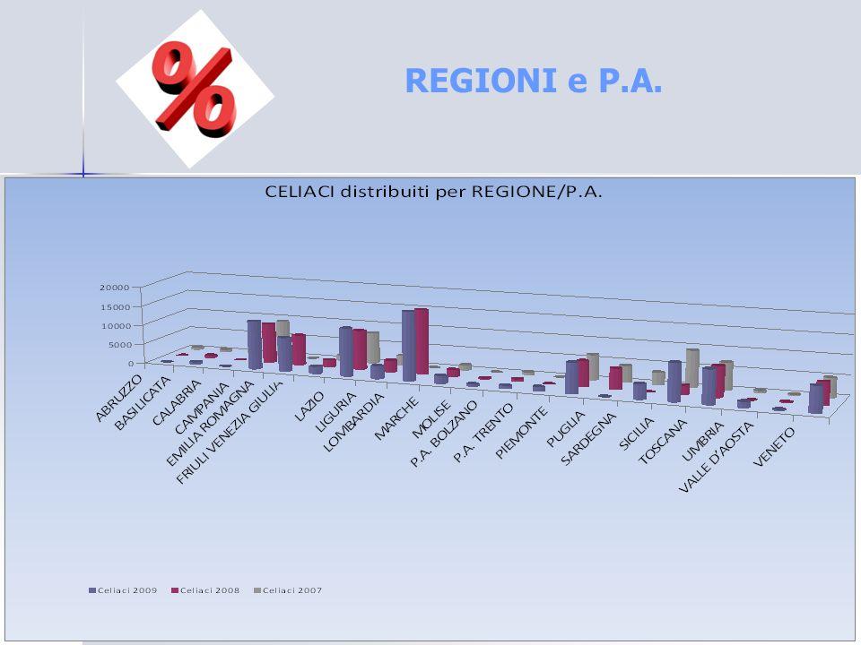REGIONI e P.A.