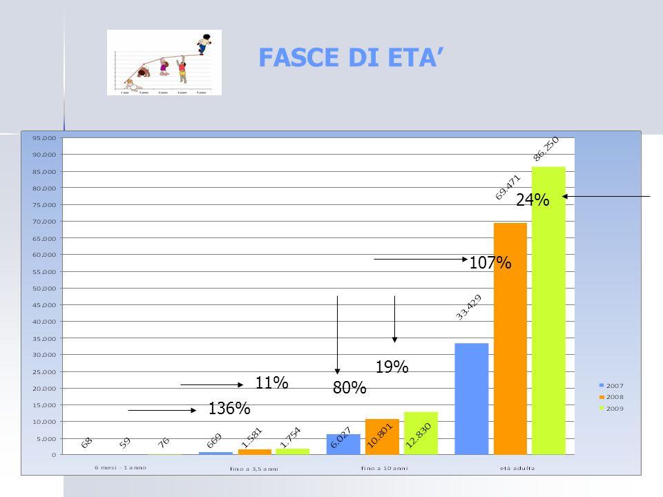 FASCE DI ETA 136% 11% 80% 19% 107% 24%