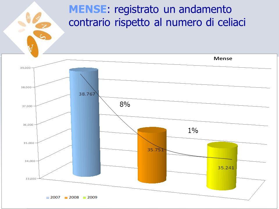 MENSE: registrato un andamento contrario rispetto al numero di celiaci 8% 1%
