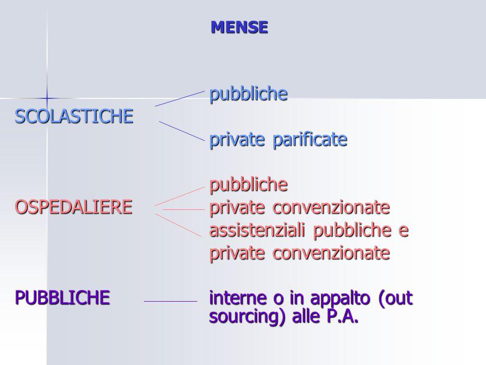 MENSE pubblicheSCOLASTICHE private parificate pubbliche OSPEDALIEREprivate convenzionate assistenziali pubbliche e private convenzionate PUBBLICHE int