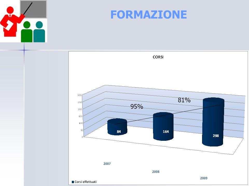 FORMAZIONE 95% 81%