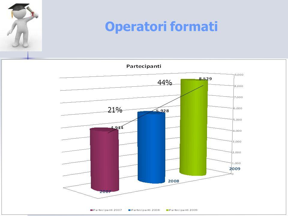Operatori formati 21% 44%