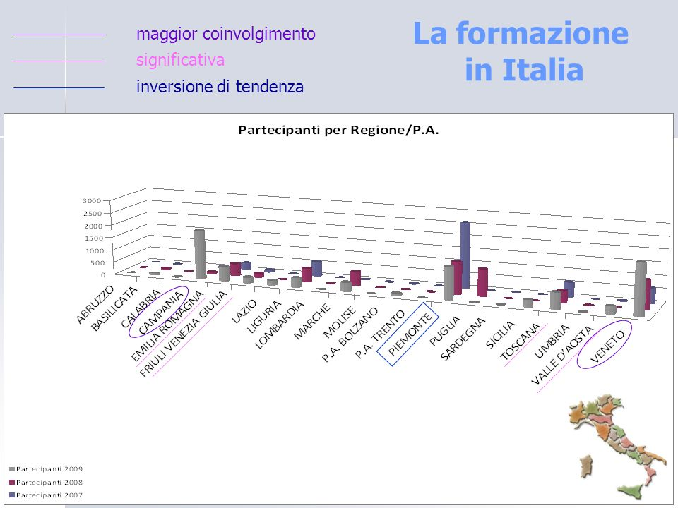 La formazione in Italia maggior coinvolgimento significativa inversione di tendenza