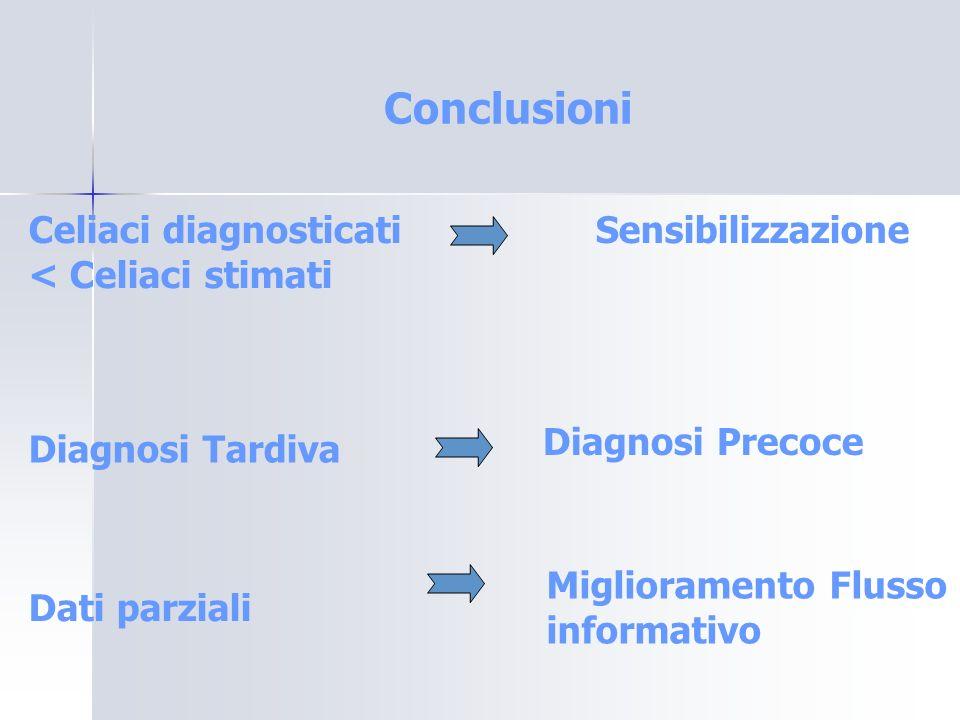 Conclusioni Celiaci diagnosticati < Celiaci stimati Sensibilizzazione Diagnosi Tardiva Diagnosi Precoce Dati parziali Miglioramento Flusso informativo