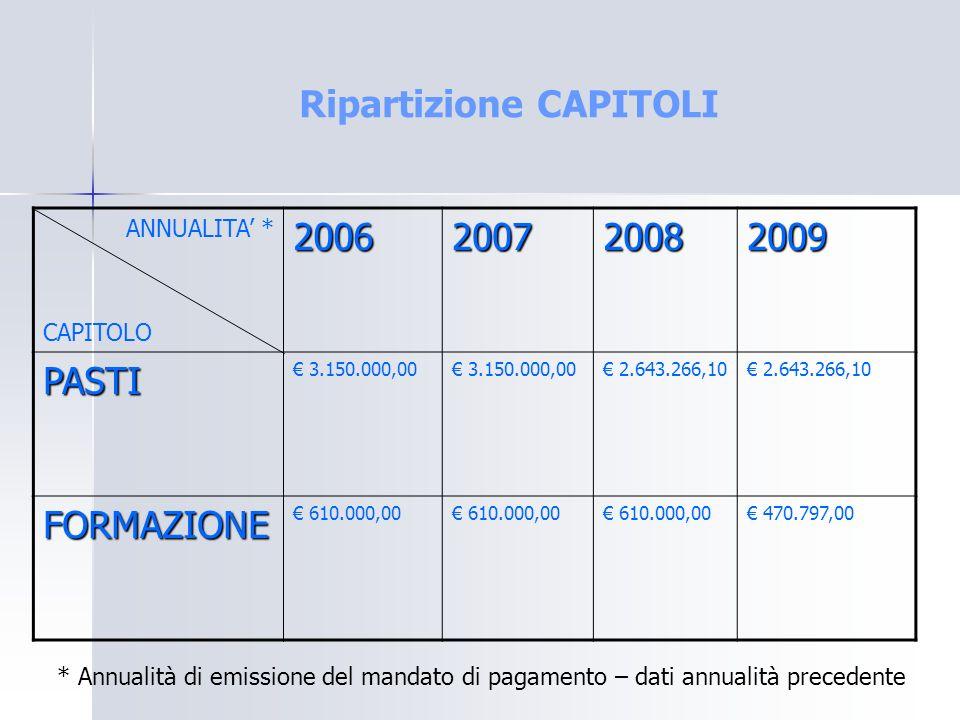 Ripartizione CAPITOLI ANNUALITA * CAPITOLO2006200720082009 PASTI 3.150.000,00 2.643.266,10 FORMAZIONE 610.000,00 470.797,00 * Annualità di emissione d