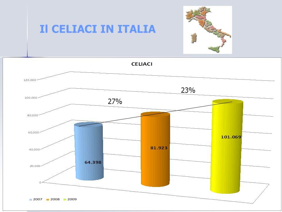 Il CELIACI IN ITALIA 27% 23%